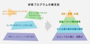 研修プログラムの概念図